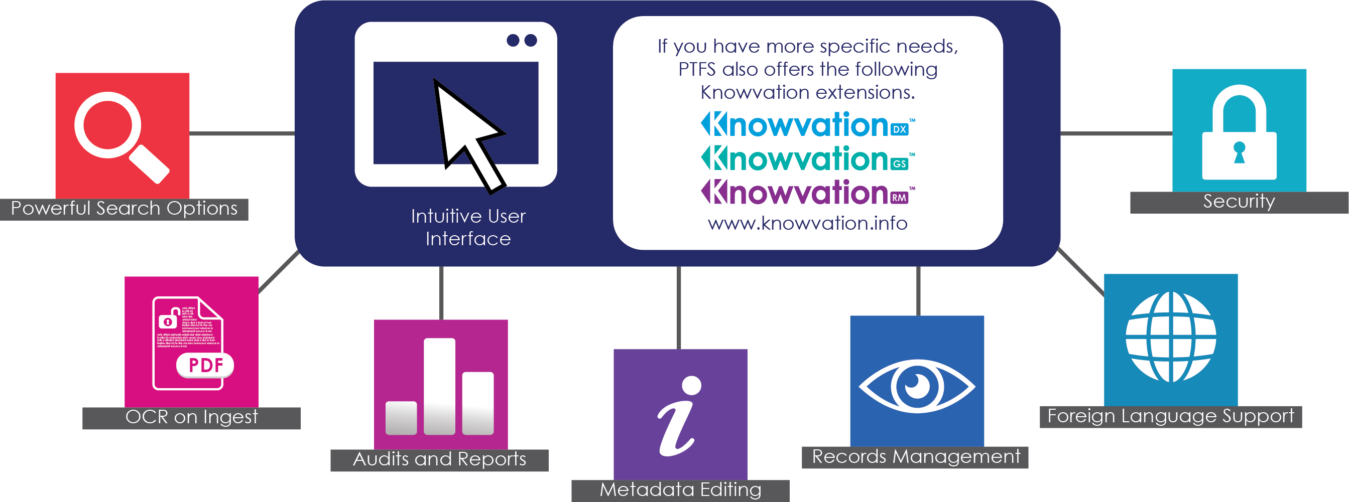 How Knowvation Core Works